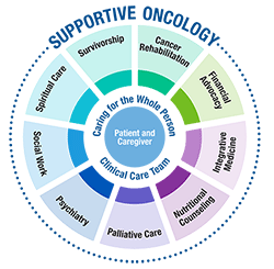Supportive Oncology Graph