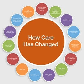 How Care Has Changed
